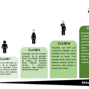 SÍNTOMAS Y CLASIFICACIÓN DE LA HIPERTENSIÓN PULMONAR